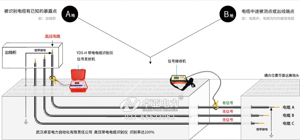 通信电缆识别仪识别高压带电电缆的方法