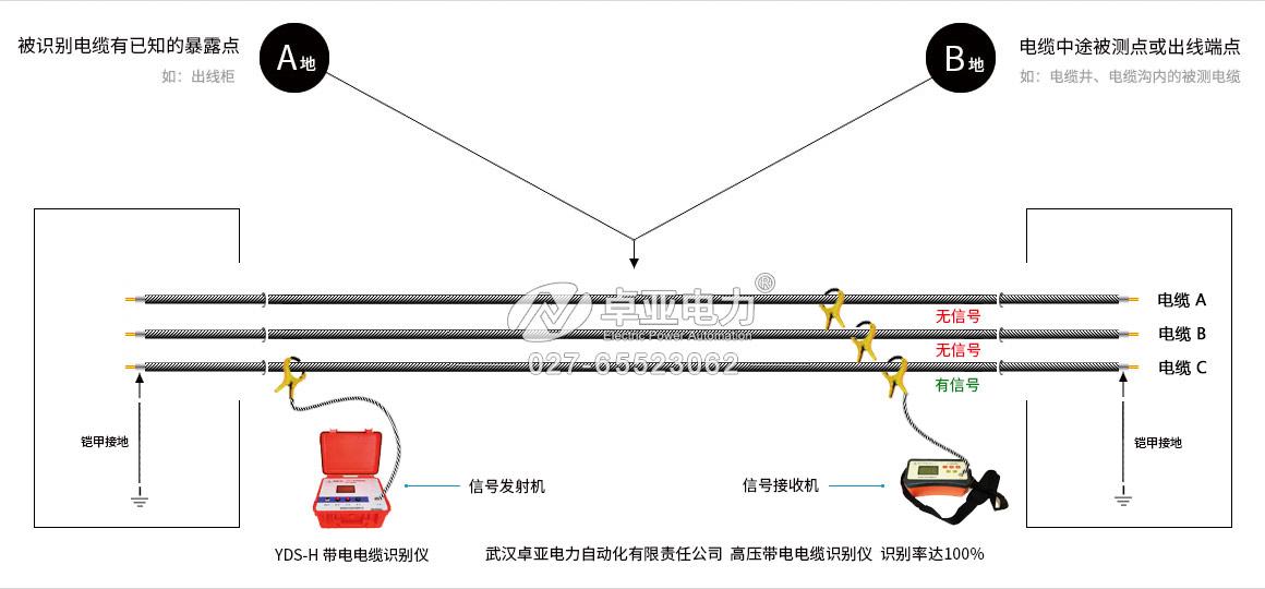 高压电缆对线器识别高压不带电电缆的方法