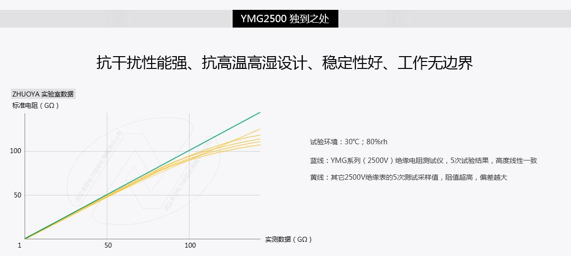 2500V绝缘电阻测试仪试验数据曲线。