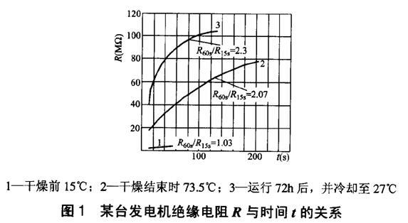 高压绝缘电阻表极化指数(PI)和吸收比(DAR)