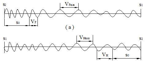 振荡器测速波形图