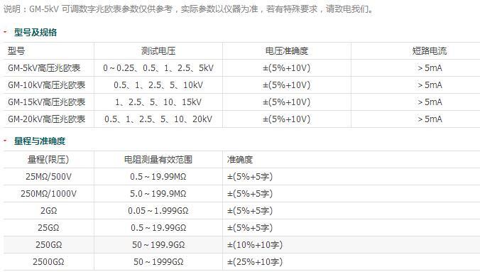 GM-5kV可调数字兆欧表