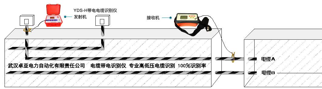 电缆识别方法