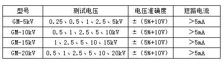 可调高压数字兆欧表量程:5kv、10kv、15kv、20kv
